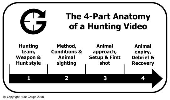 Hunt Gauge 4 Part HV.jpg