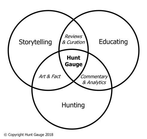 Hunt Gauge Venn Diagram